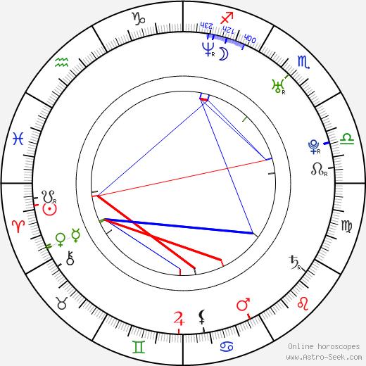 Aisha Kabia birth chart, Aisha Kabia astro natal horoscope, astrology