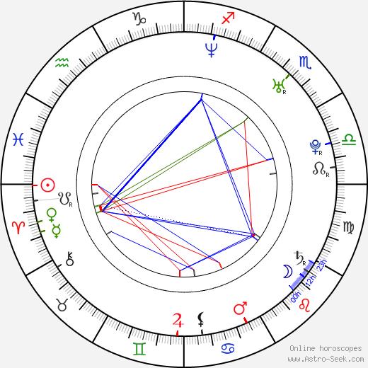 Алена Шередова Alena Šeredová день рождения гороскоп, Alena Šeredová Натальная карта онлайн