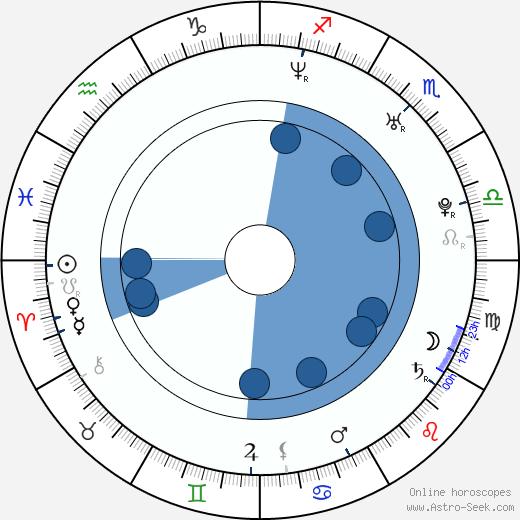 Aleš Němec wikipedia, horoscope, astrology, instagram