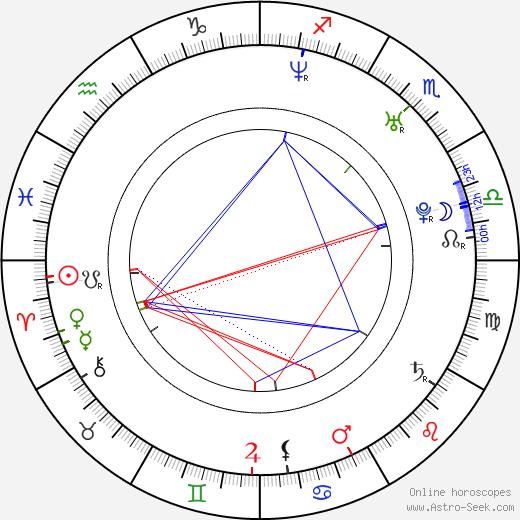 Alina Andrei birth chart, Alina Andrei astro natal horoscope, astrology