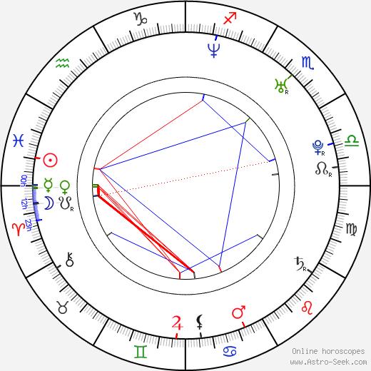 Andre Schneider birth chart, Andre Schneider astro natal horoscope, astrology