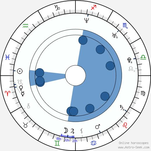 Annett Renneberg wikipedia, horoscope, astrology, instagram