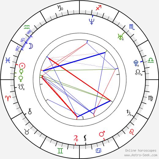 Азис Azis день рождения гороскоп, Azis Натальная карта онлайн