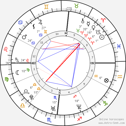 Benjamin Smith birth chart, biography, wikipedia 2018, 2019