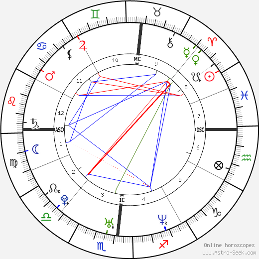 Benjamin Smith astro natal birth chart, Benjamin Smith horoscope, astrology