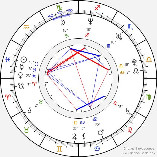 Betty Monroe birth chart, biography, wikipedia 2020, 2021