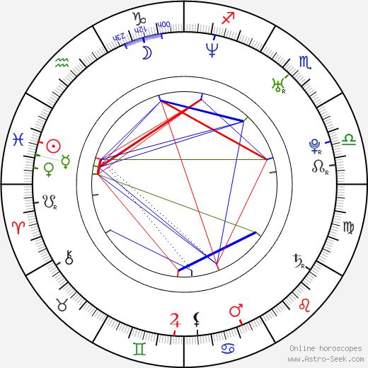 Betty Monroe birth chart, Betty Monroe astro natal horoscope, astrology