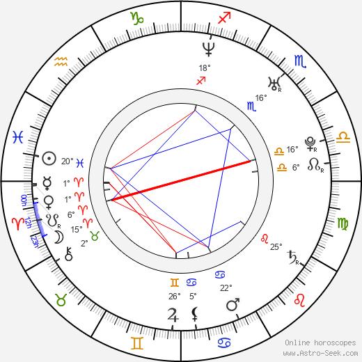 Brett Archer birth chart, biography, wikipedia 2018, 2019