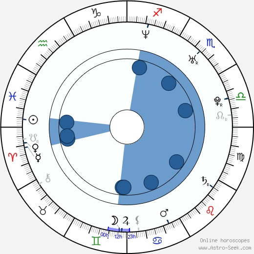 Brooke Burns wikipedia, horoscope, astrology, instagram