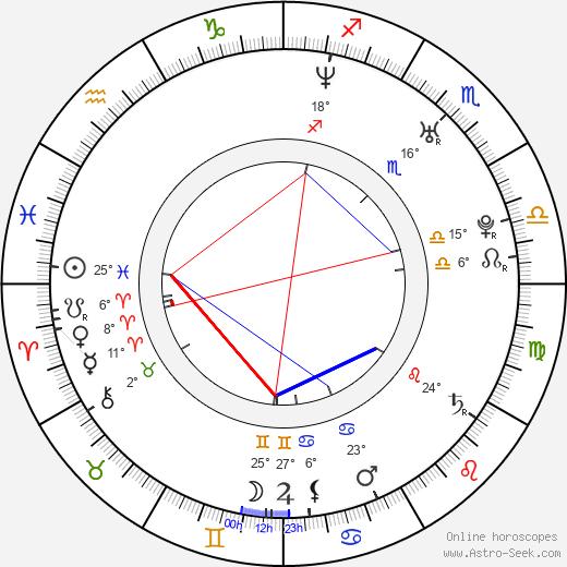 Brooke Burns birth chart, biography, wikipedia 2019, 2020