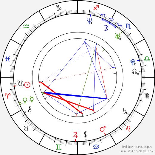 Carlos Armella день рождения гороскоп, Carlos Armella Натальная карта онлайн