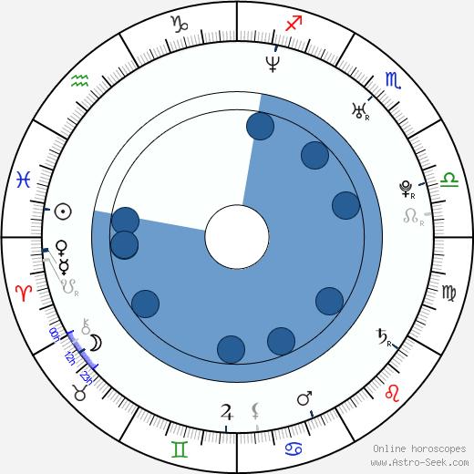 Claudio Sanchez wikipedia, horoscope, astrology, instagram