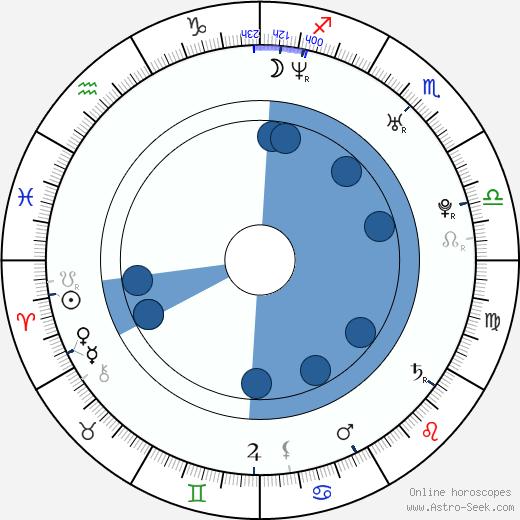 Daniel Arenas wikipedia, horoscope, astrology, instagram