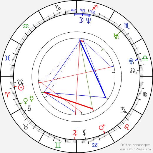 Daniel Arenas birth chart, Daniel Arenas astro natal horoscope, astrology