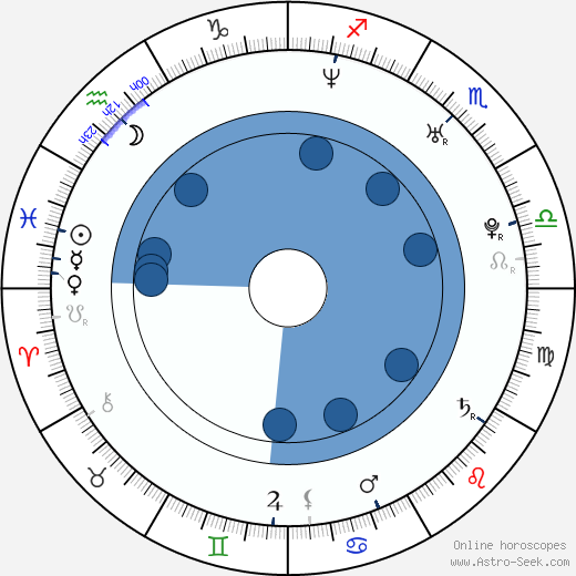 Daniel H. Wilson wikipedia, horoscope, astrology, instagram