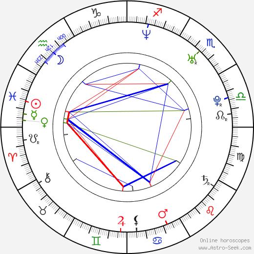 Daniel H. Wilson день рождения гороскоп, Daniel H. Wilson Натальная карта онлайн
