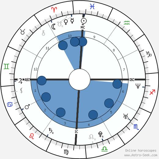 Didier Drogba wikipedia, horoscope, astrology, instagram