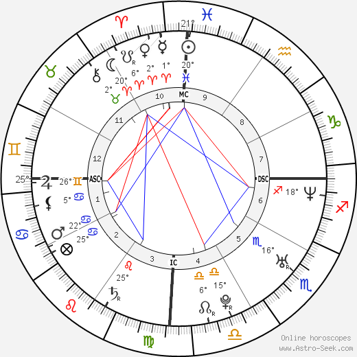 Didier Drogba birth chart, biography, wikipedia 2018, 2019
