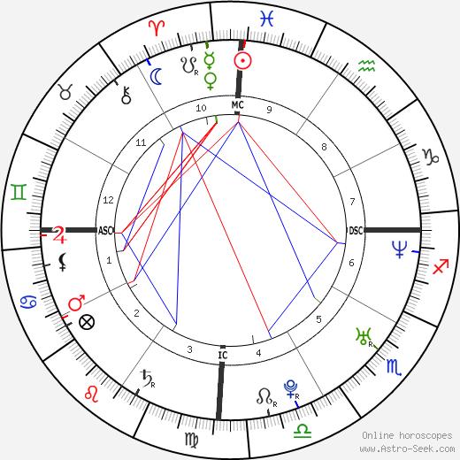 Didier Drogba tema natale, oroscopo, Didier Drogba oroscopi gratuiti, astrologia