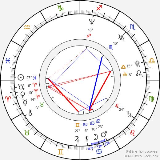 Fernando Giangiacomo birth chart, biography, wikipedia 2018, 2019
