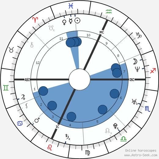 Gabriele Albanesi wikipedia, horoscope, astrology, instagram