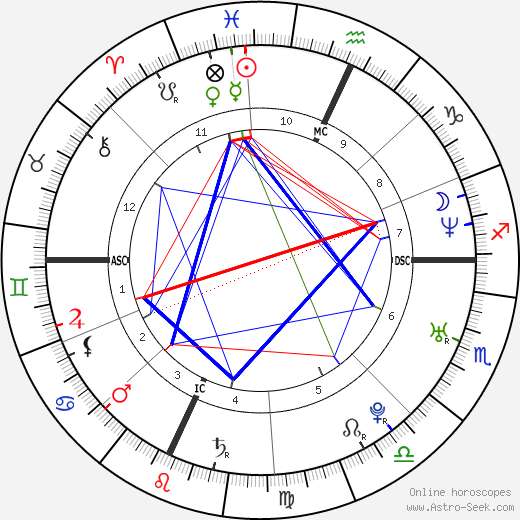 Gabriele Albanesi birth chart, Gabriele Albanesi astro natal horoscope, astrology