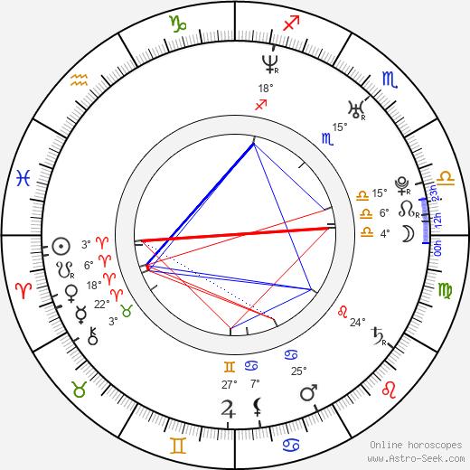 Geoff Klein birth chart, biography, wikipedia 2020, 2021