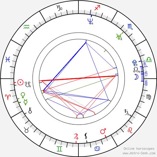 Geoff Klein birth chart, Geoff Klein astro natal horoscope, astrology