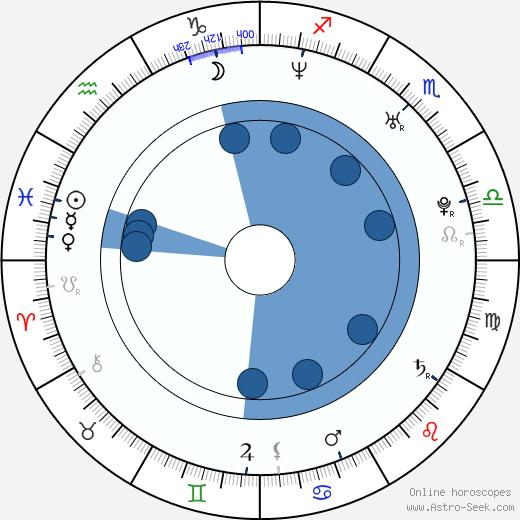 Giovanni Zarella wikipedia, horoscope, astrology, instagram