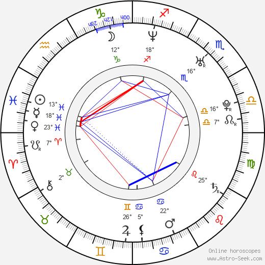 Giovanni Zarella birth chart, biography, wikipedia 2020, 2021