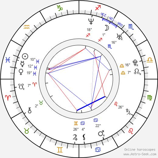 Griselda Siciliani birth chart, biography, wikipedia 2020, 2021