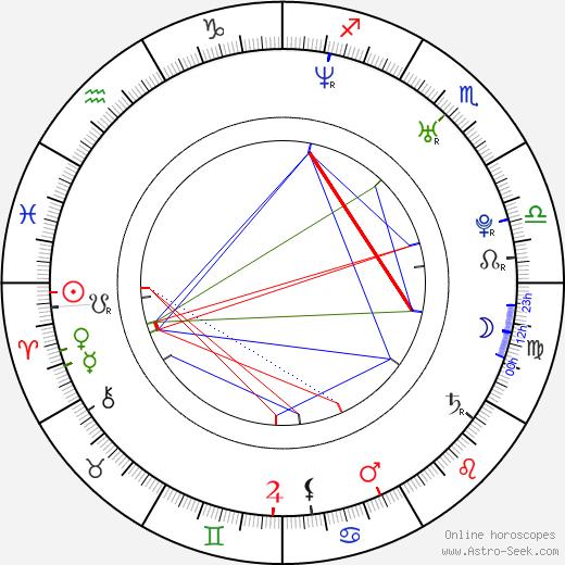 Jitka Čvančarová tema natale, oroscopo, Jitka Čvančarová oroscopi gratuiti, astrologia