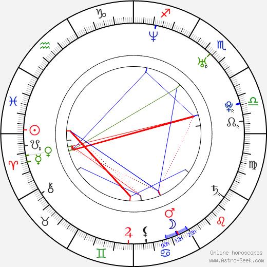Lenka Kripac astro natal birth chart, Lenka Kripac horoscope, astrology