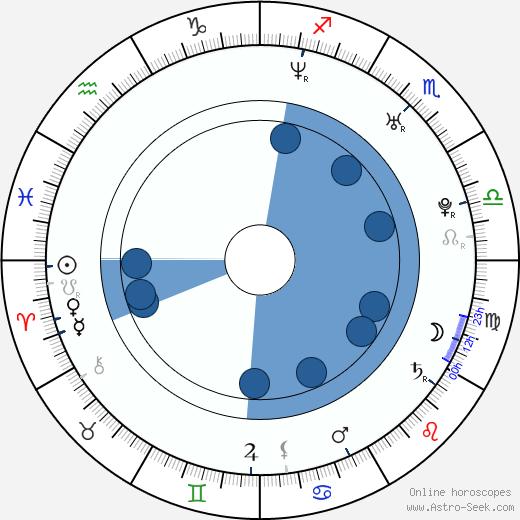 Lily Aldrin wikipedia, horoscope, astrology, instagram