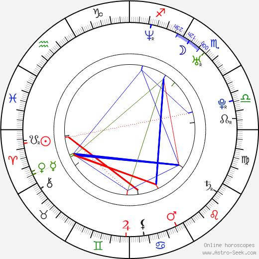Lina Hedlund birth chart, Lina Hedlund astro natal horoscope, astrology