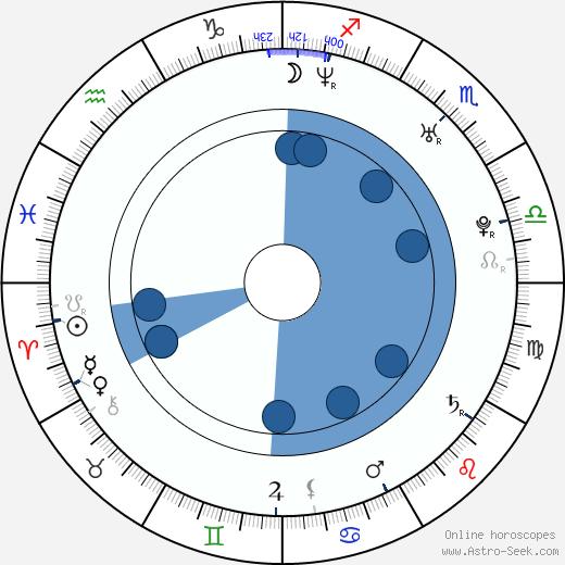 Lucas Ferraro wikipedia, horoscope, astrology, instagram