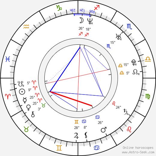 Lucas Ferraro birth chart, biography, wikipedia 2019, 2020