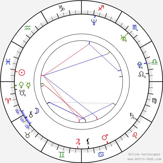 Lucie Kachtíková astro natal birth chart, Lucie Kachtíková horoscope, astrology