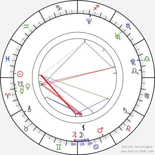 Lucie Králová tema natale, oroscopo, Lucie Králová oroscopi gratuiti, astrologia