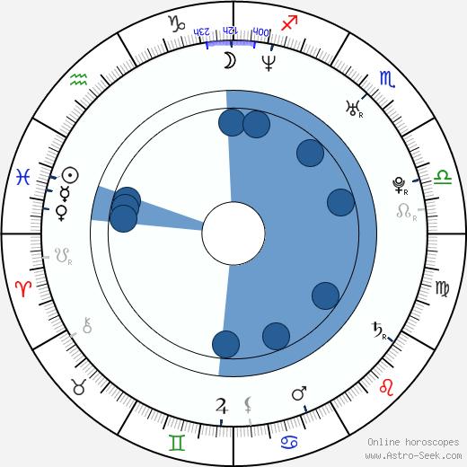 Mariloup Wolfe wikipedia, horoscope, astrology, instagram