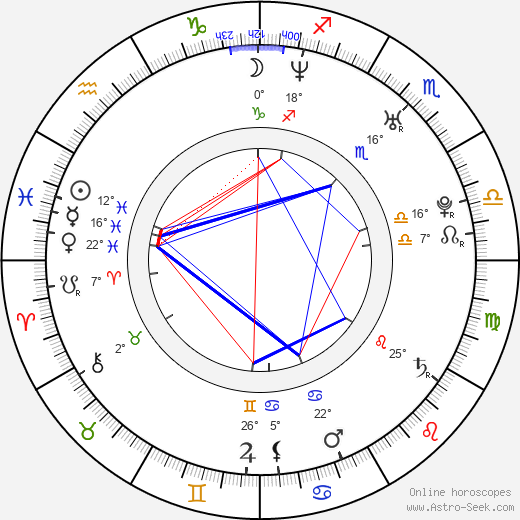 Mariloup Wolfe birth chart, biography, wikipedia 2020, 2021
