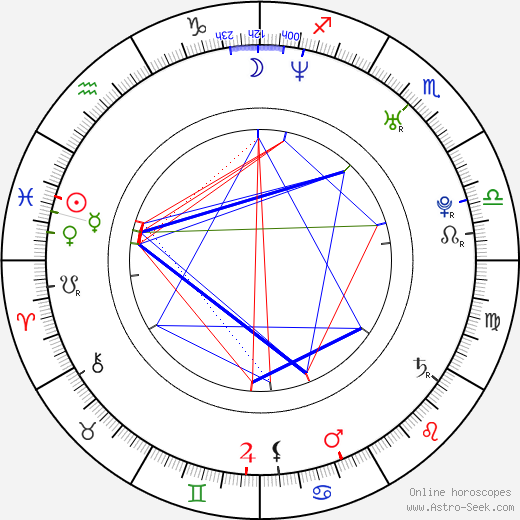 Mariloup Wolfe birth chart, Mariloup Wolfe astro natal horoscope, astrology