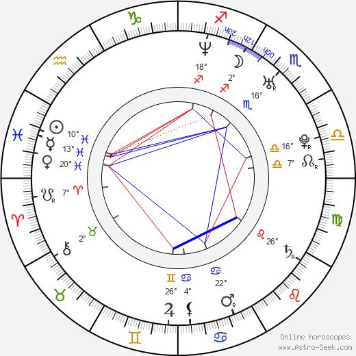 Mark Cirillo birth chart, biography, wikipedia 2020, 2021