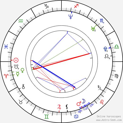 Matej Krajčík birth chart, Matej Krajčík astro natal horoscope, astrology