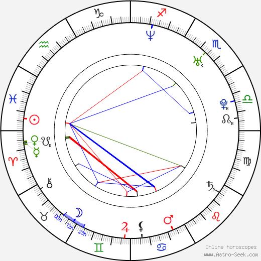 Miro Jaroš birth chart, Miro Jaroš astro natal horoscope, astrology