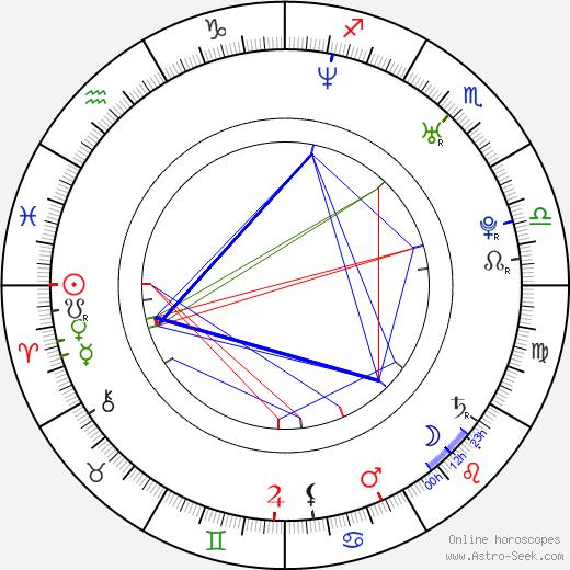 Mocha birth chart, Mocha astro natal horoscope, astrology
