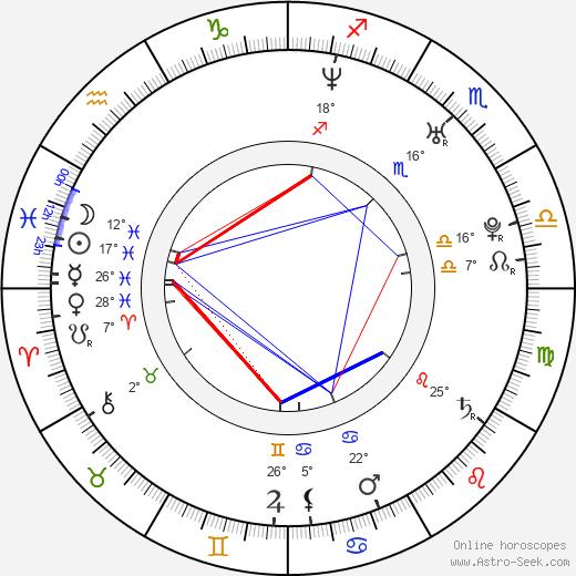 Nick Zano birth chart, biography, wikipedia 2018, 2019