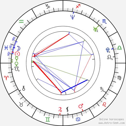 Nick Zano birth chart, Nick Zano astro natal horoscope, astrology