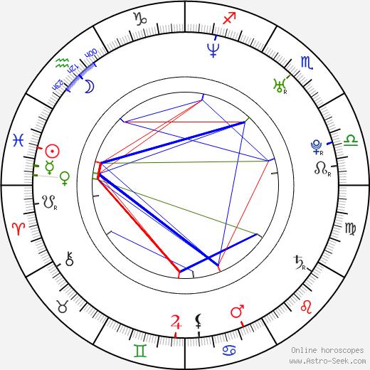 Rachelle Williams astro natal birth chart, Rachelle Williams horoscope, astrology