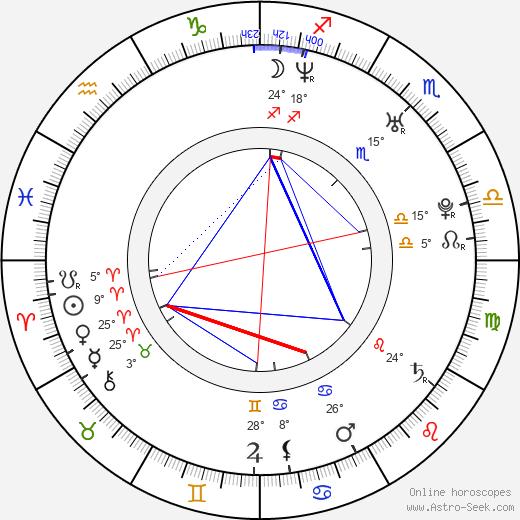 Robert N birth chart, biography, wikipedia 2020, 2021